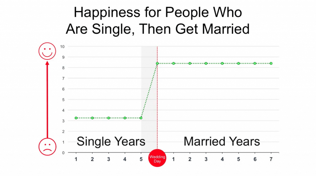 Is it better to be single eternalfe 9 pieces of advice for single men from married men ccuart Gallery